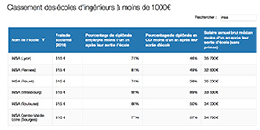 classement des meilleurs écoles d'ingénieurs