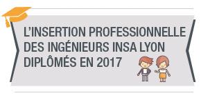 L'insertion professionnelle des ingénieurs diplômés INSA Lyon en 2017