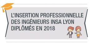 Infographie insertion professionnelle des  diplômés en 2018